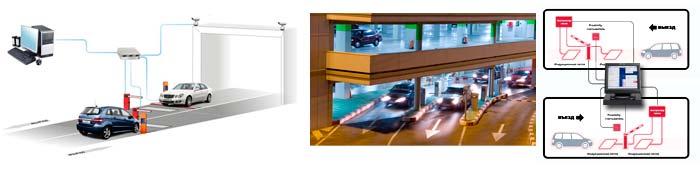 Парковочное оборудование для паркингов и парковок: системы управления движением